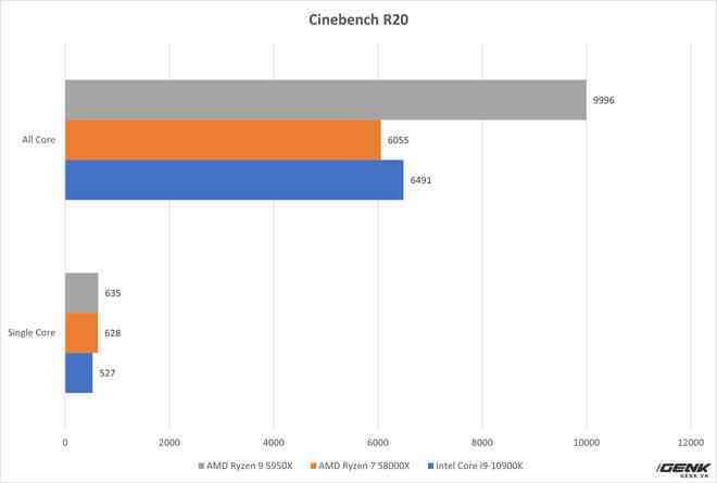 Đánh giá AMD Ryzen 9 5950X và Ryzen 7 5800X: từ làm việc tới chơi game đều đỉnh, không chừa đất sống cho đối thủ - Ảnh 8.
