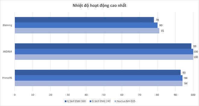 Đánh giá nhanh bộ đôi tản nhiệt nước AIO G.Skill ENKI series: Khi trùm làm RAM lấn sân sang tản nhiệt - Ảnh 9.