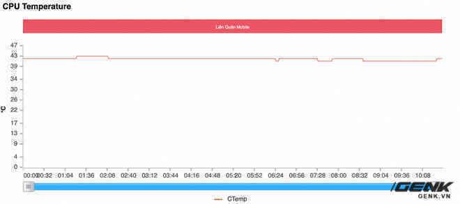 Đánh giá hiệu năng gaming trên Xiaomi Mi 11 Ultra: Ổn định hơn, nhưng Snapdragon 888 vẫn còn quá nóng - Ảnh 15.