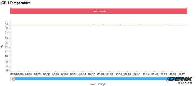Đánh giá hiệu năng gaming trên Xiaomi Mi 11 Ultra: Ổn định hơn, nhưng Snapdragon 888 vẫn còn quá nóng - Ảnh 10.